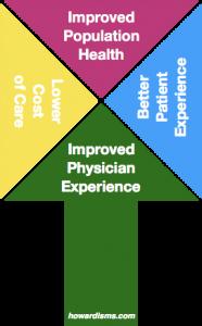 The Quadruple Aim and Perverse Incentives